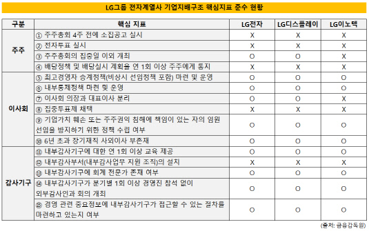 LG그룹 기업지배구조