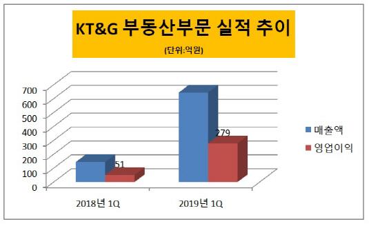 KT&G 부동산
