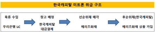한국캐피탈 미트론 취급 구조