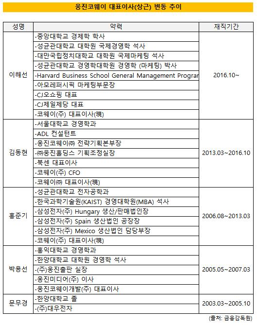웅진코웨이 대표이사 변동