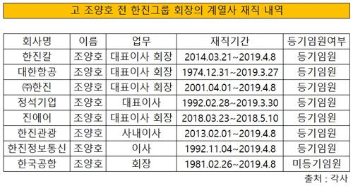 고 조양호 회장 계열사 재직 내역