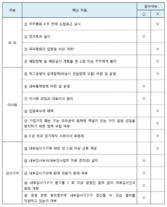 동아에스티 지배구조 핵심지표_20190612