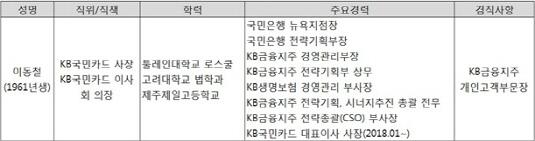 이동철 KB국민카드 사장 약력
