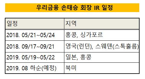 우리금융 손태승 회장 IR일정