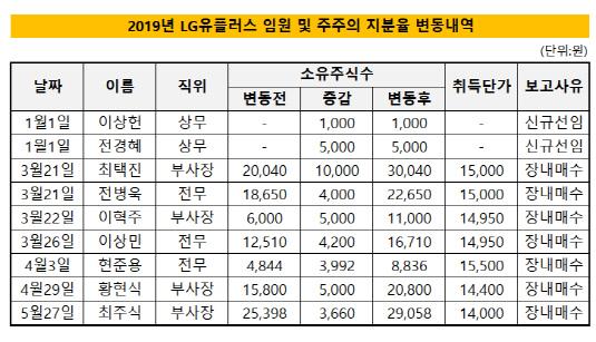 2019년 LG유플러스 임원 및 주주의 지분율 변동내역