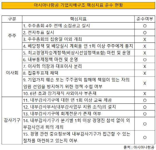 아시아나항공 핵심지표 준수사항