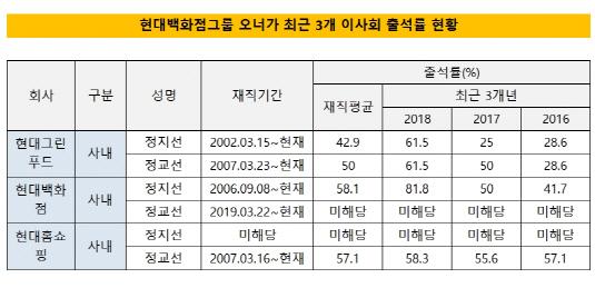 현대백화점그룹 이사회 참석률2_