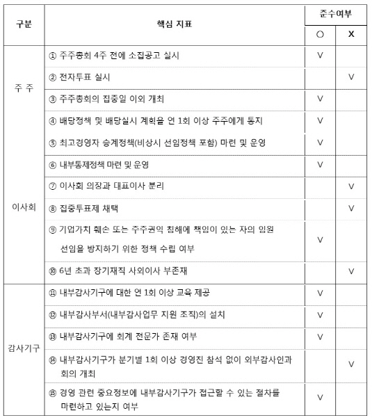 호텔신라 기업지배구조 핵심지표 준수 현황