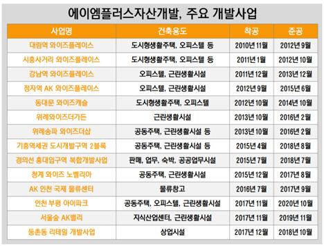 에이엠플러스자산개발, 주요 개발사업