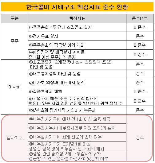 한국콜마 핵심지표