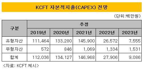 KCTF 자본적 지출