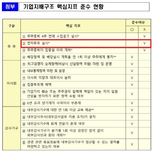 KT&G 지배구조 준수