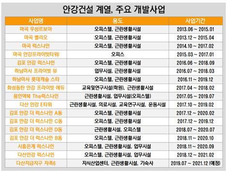 안강건설 계열, 주요 개발사업