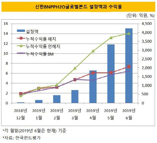신한BNPPH2O글로벌본드 설정액과 수익률
