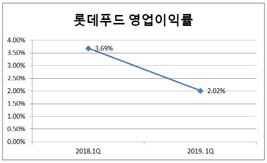 롯데푸드 영업이익률