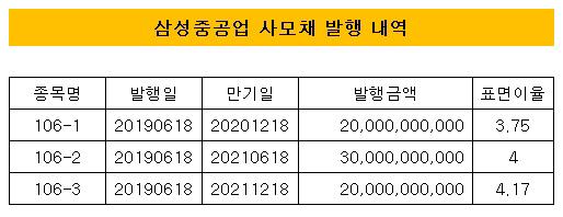 삼성중공업 사모채 발행