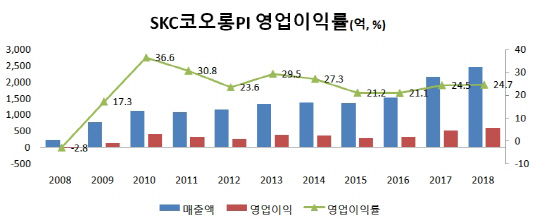 SKC코오롱PI 영업이익률