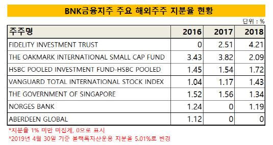 BNK금융지주 주요 해외주주