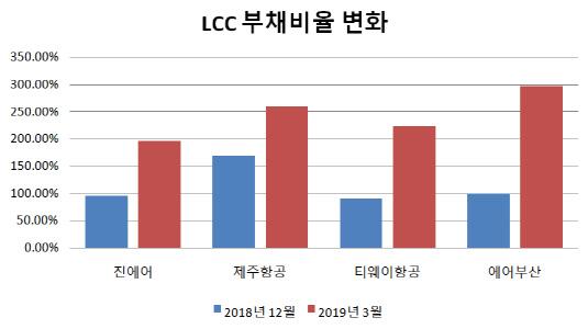 LCC 부채비율 변화