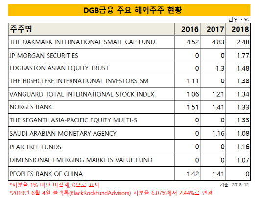 DGB금융 주요 해외주주