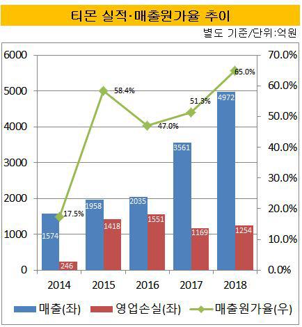 티몬 매출원가율