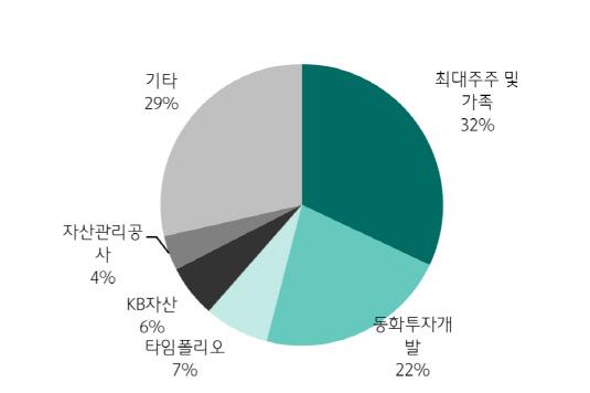 롯데관광개발 지분율 현황