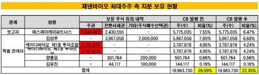 제넨바이오 최대주주 측 지분 보유 현황_20190621(수정본)2