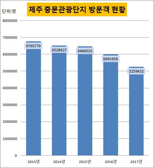 제주 중문관광단지 방문객 현황