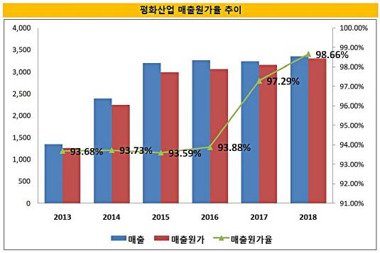 평화산업 매출원가율
