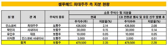 셀루메드 최대주주 측 지분 현황_20190626