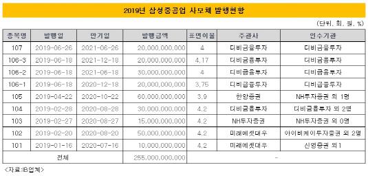 삼성중공업 사모채