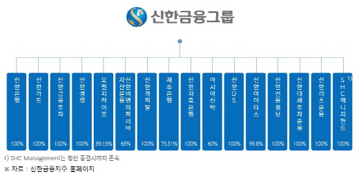 [크기변환]신한금융 계열사 현황