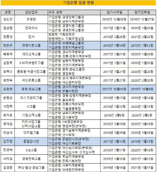 [크기변환]임기현황 수정