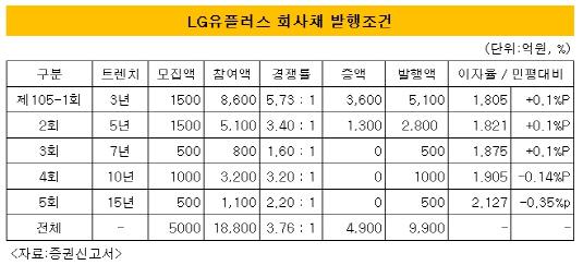 LG유플러스 회사채 발행조건