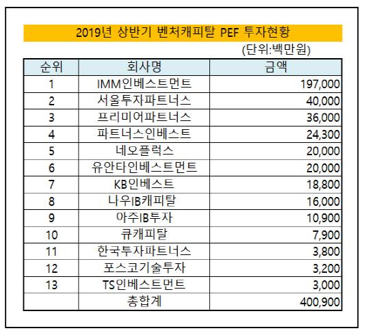2019년 상반기 벤처캐피탈 PEF 투자현황