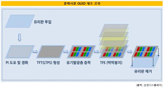 플렉시블 OLED 제조