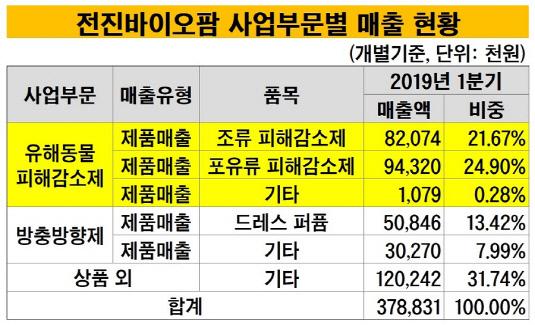 전진바이오팜 사업부문별 매출 현황_20190702(수정본)