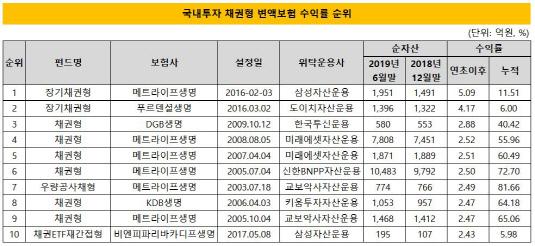 국내투자 채권형 변액보험 수익률 순위 2019상