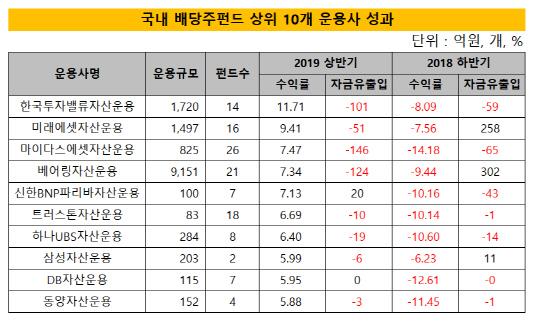배당주펀드 상위10개사