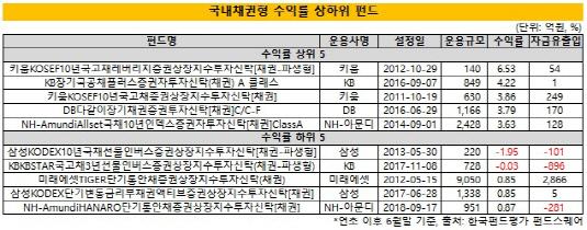 (1시각물)국내채권형_수익률_상하위_펀드