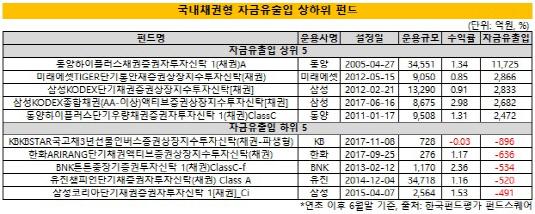(2시각물)국내채권형_자금유출입_상하위_펀드