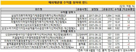 (3시각물)해외채권형_수익률_상하위_펀드