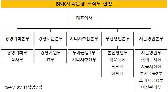 BNK저축 조직도