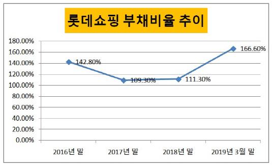 롯데쇼핑 부채비율