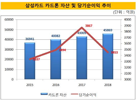 삼성카드 카드론 자산 및 당기순이익 추이