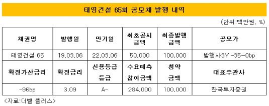 태영건설 공모채 발행 내역