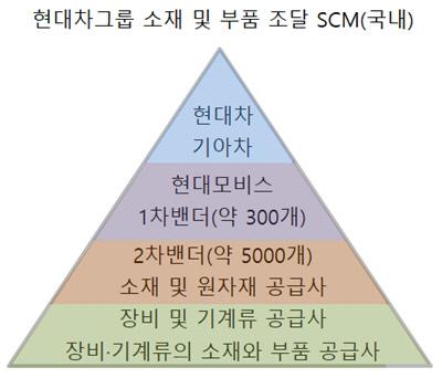 현대차그룹 소재 및 부품 조달 SCM 국내