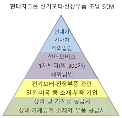 현대차그룹 전기모터 전장부품 조달 SCM