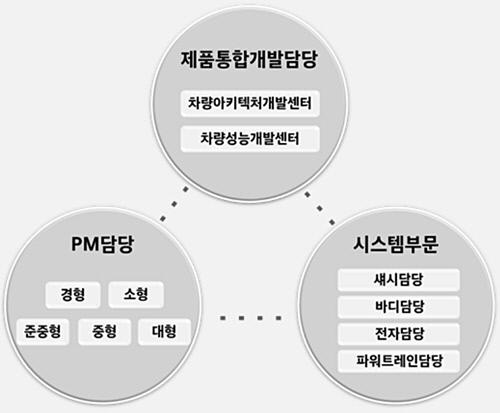 현대차그룹 연구개발본부