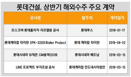 롯데건설, 상반기 해외수주 주요 계약